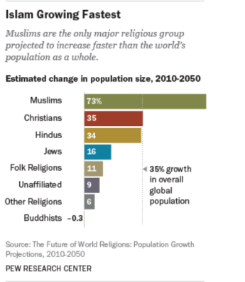 islam-growing-fast